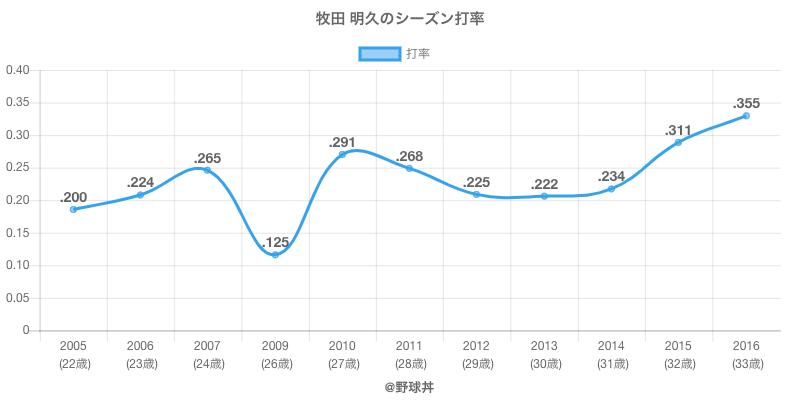 牧田 明久のシーズン打率