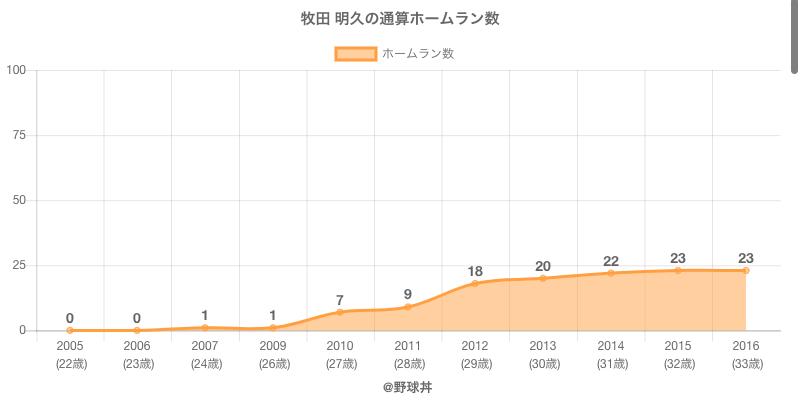 #牧田 明久の通算ホームラン数