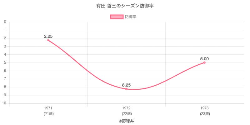 有田 哲三のシーズン防御率