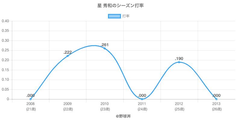 星 秀和のシーズン打率