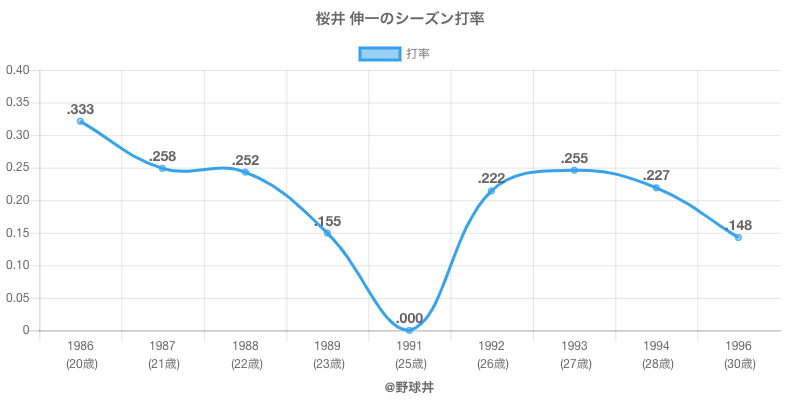 桜井 伸一のシーズン打率