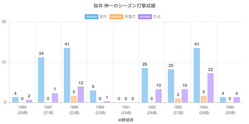 #桜井 伸一のシーズン打撃成績