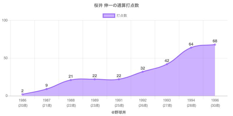#桜井 伸一の通算打点数
