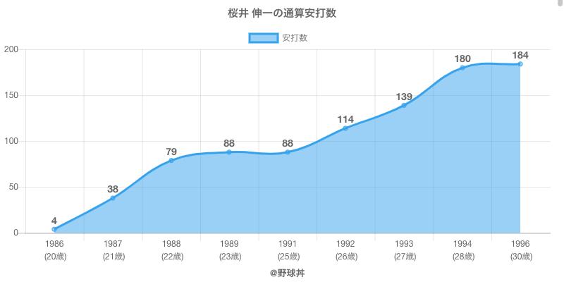 #桜井 伸一の通算安打数