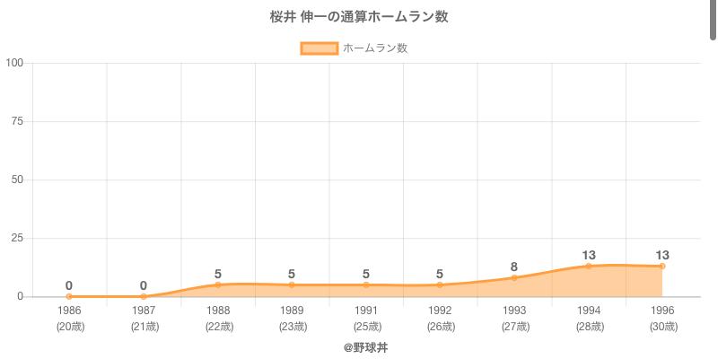 #桜井 伸一の通算ホームラン数