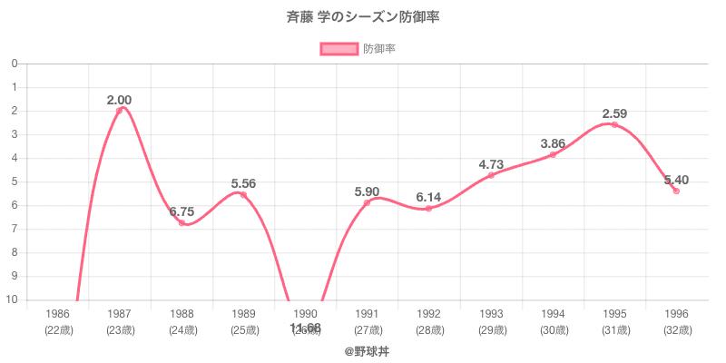 斉藤 学のシーズン防御率
