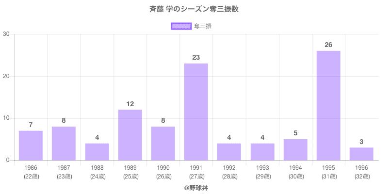 #斉藤 学のシーズン奪三振数