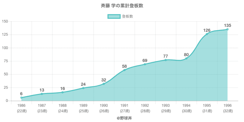 #斉藤 学の累計登板数