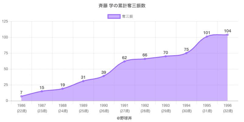 #斉藤 学の累計奪三振数