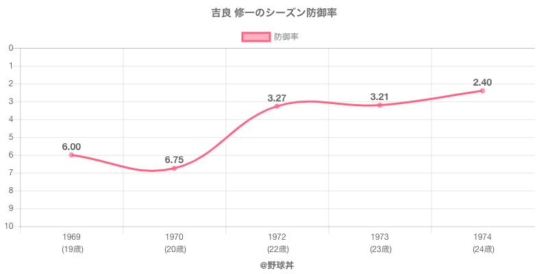 吉良 修一のシーズン防御率