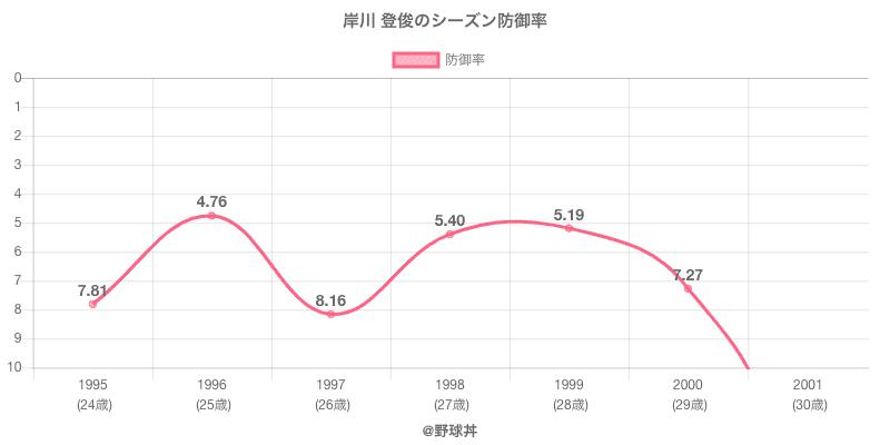 岸川 登俊のシーズン防御率