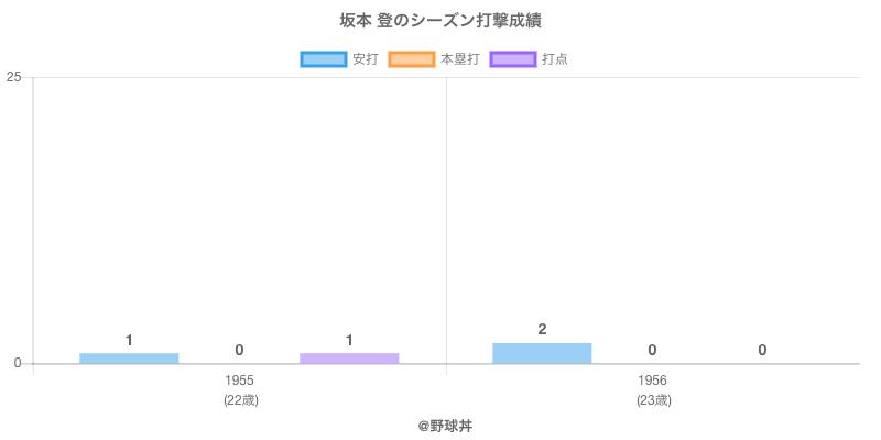 #坂本 登のシーズン打撃成績