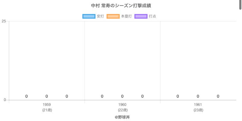 #中村 常寿のシーズン打撃成績