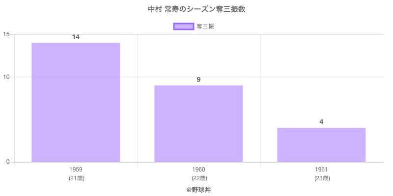 #中村 常寿のシーズン奪三振数