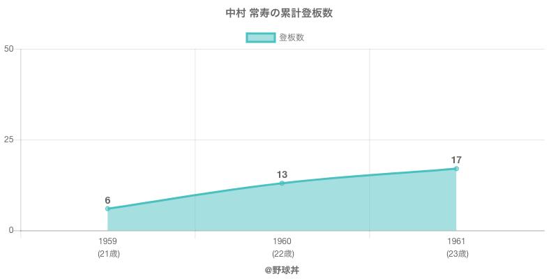 #中村 常寿の累計登板数