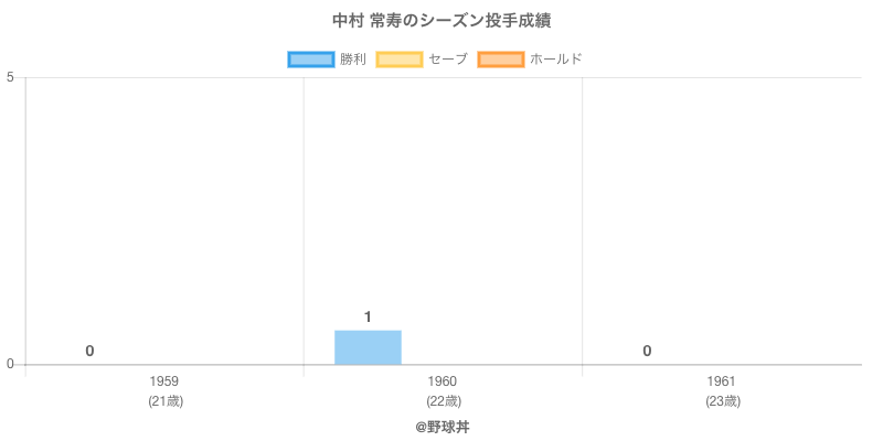 #中村 常寿のシーズン投手成績