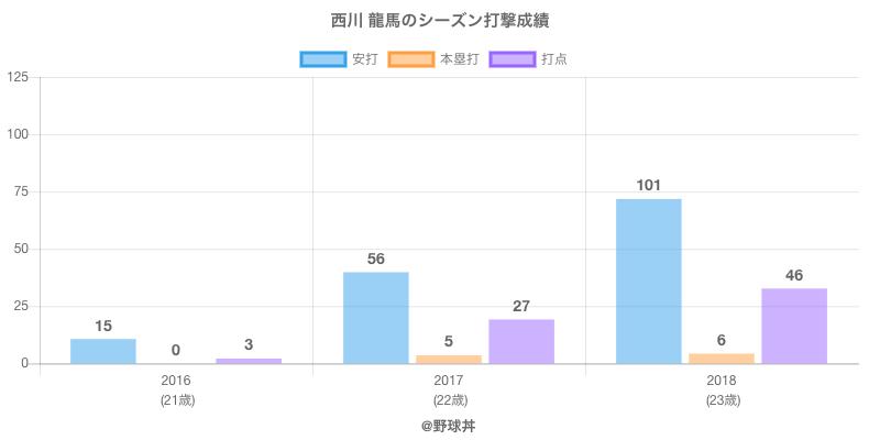 #西川 龍馬のシーズン打撃成績