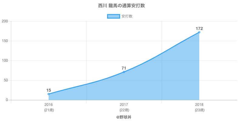 #西川 龍馬の通算安打数