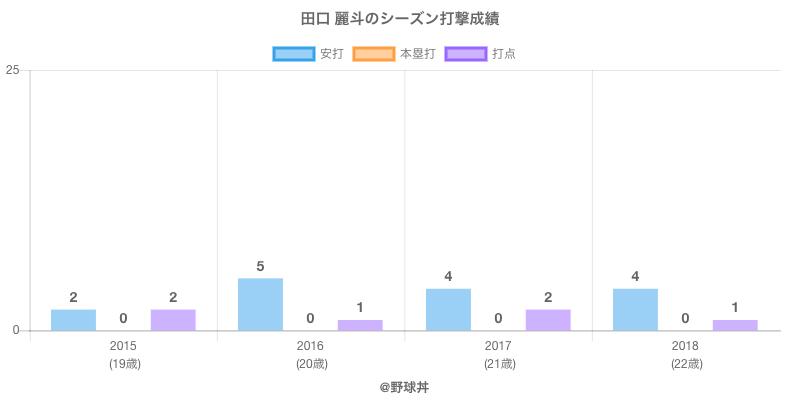 #田口 麗斗のシーズン打撃成績