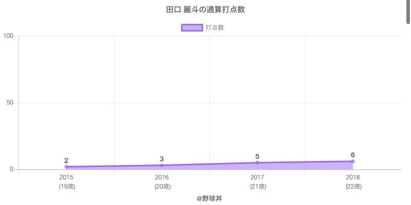#田口 麗斗の通算打点数