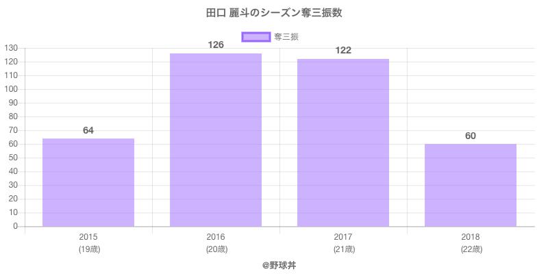 #田口 麗斗のシーズン奪三振数