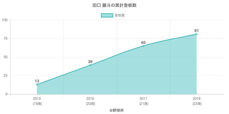 #田口 麗斗の累計登板数