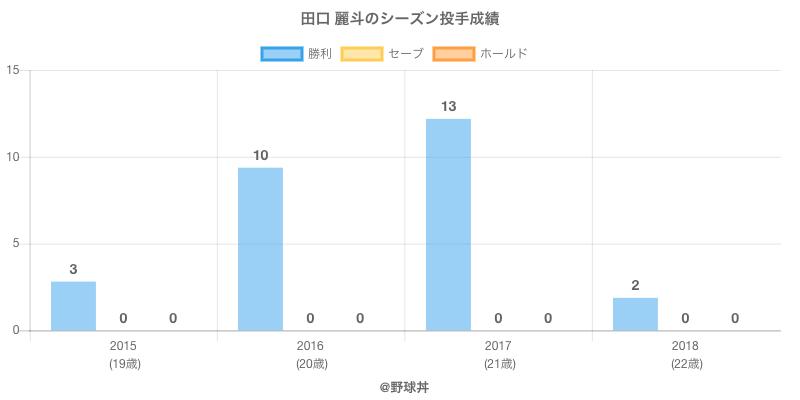 #田口 麗斗のシーズン投手成績