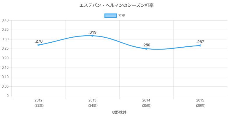 エステバン・ヘルマンのシーズン打率