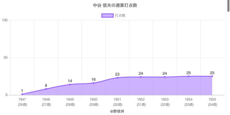#中谷 信夫の通算打点数