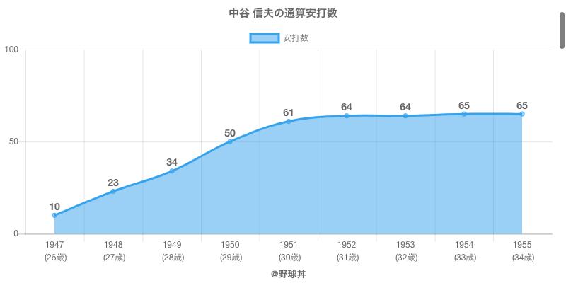 #中谷 信夫の通算安打数