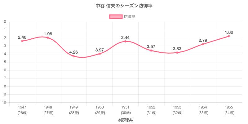 中谷 信夫のシーズン防御率