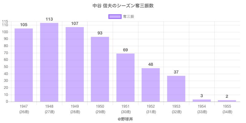 #中谷 信夫のシーズン奪三振数