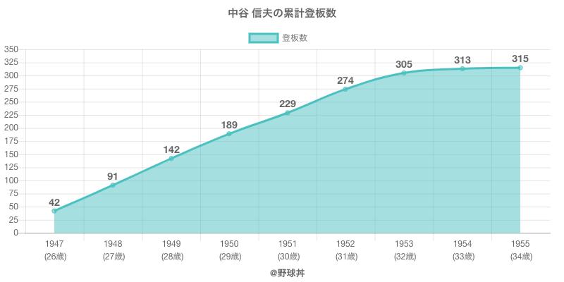 #中谷 信夫の累計登板数