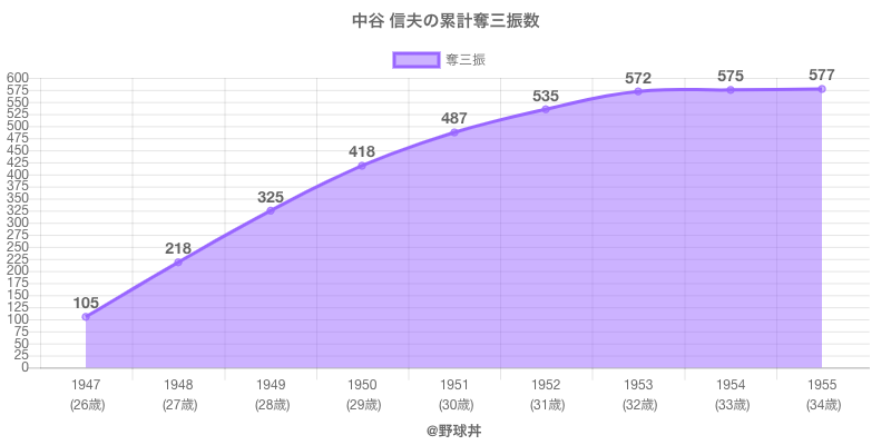 #中谷 信夫の累計奪三振数