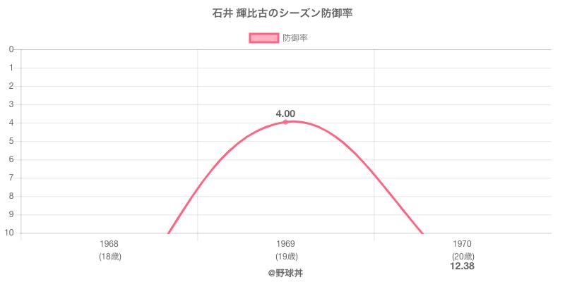 石井 輝比古のシーズン防御率