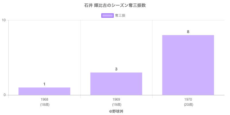 #石井 輝比古のシーズン奪三振数