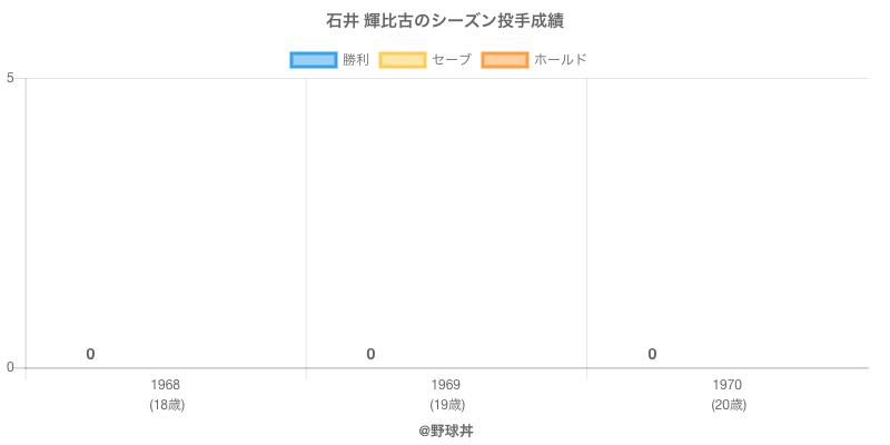 #石井 輝比古のシーズン投手成績