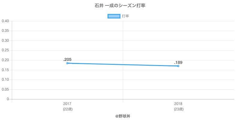 石井 一成のシーズン打率