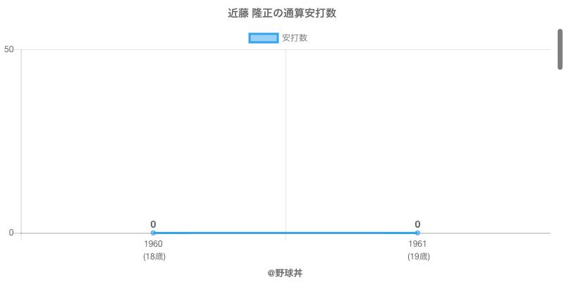 #近藤 隆正の通算安打数