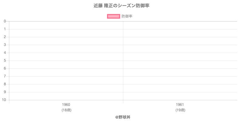 近藤 隆正のシーズン防御率