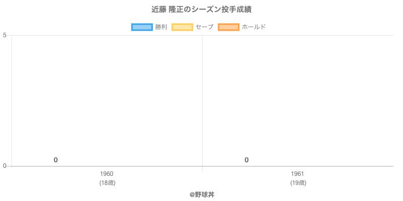 #近藤 隆正のシーズン投手成績