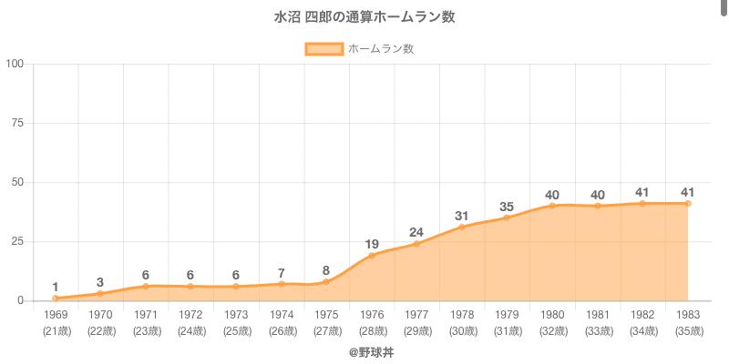 #水沼 四郎の通算ホームラン数