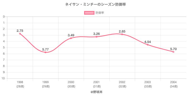 ネイサン・ミンチーのシーズン防御率