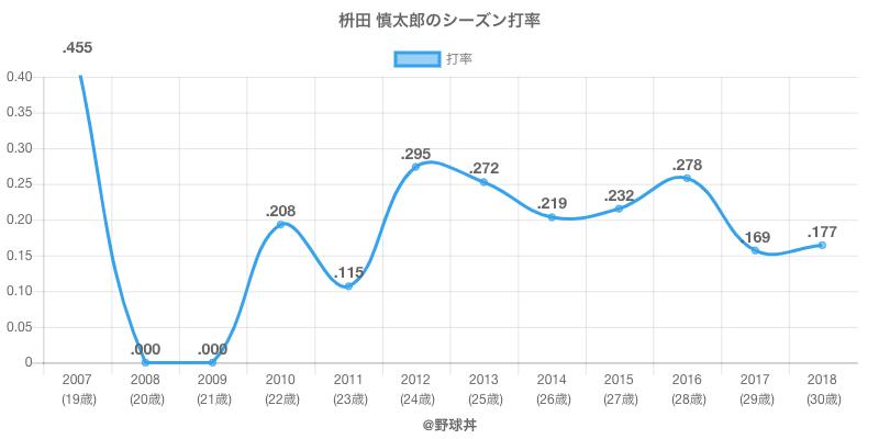 枡田 慎太郎のシーズン打率