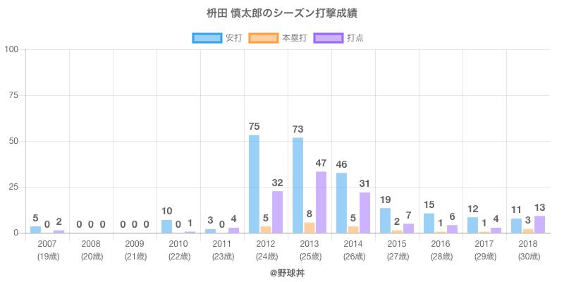 #枡田 慎太郎のシーズン打撃成績