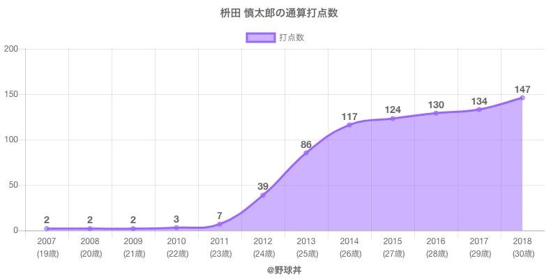 #枡田 慎太郎の通算打点数