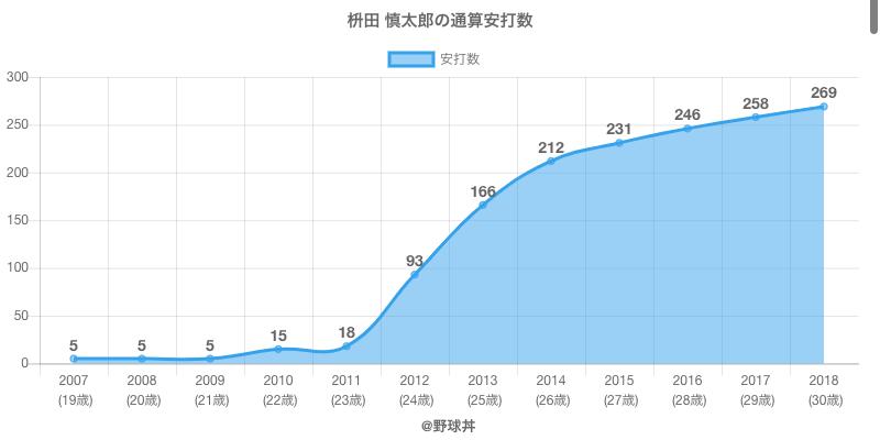 #枡田 慎太郎の通算安打数