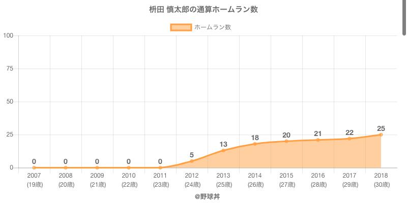 #枡田 慎太郎の通算ホームラン数