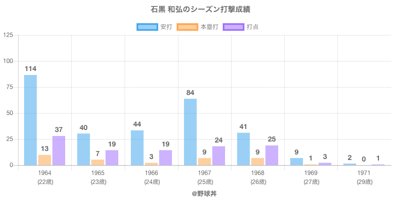 #石黒 和弘のシーズン打撃成績
