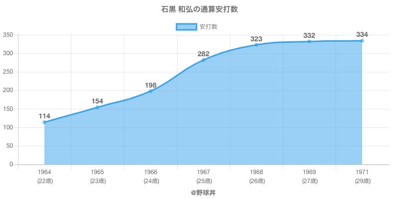 #石黒 和弘の通算安打数